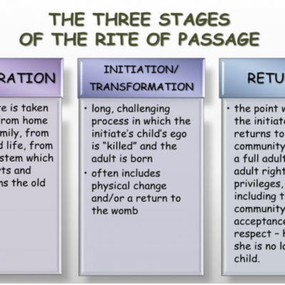 Rites of Passage and Positive Mental Health of young people